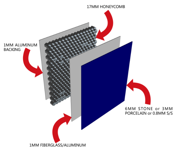 Stone honeycomb panels structure